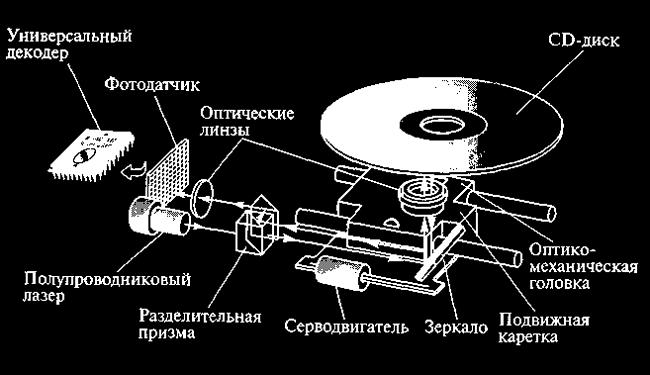 Как установить на операционно систему MS DOS драйвер CD-ROM.