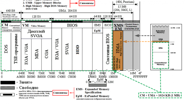 Работа MS DOS с памятью - понятная схема..