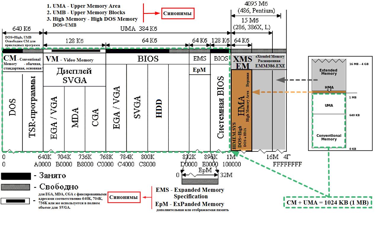 Работа MS-DOS с памятью - понятная схема.